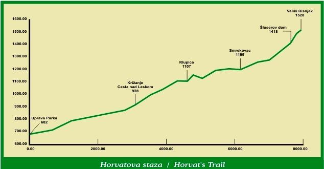 Horvatova staza